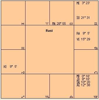 Dhoni Astro chart